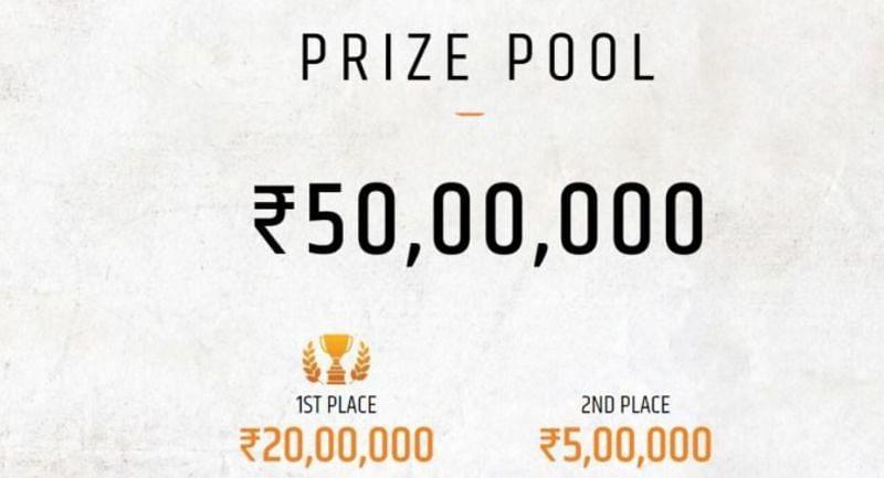 PMIS 2020 Prize Pool