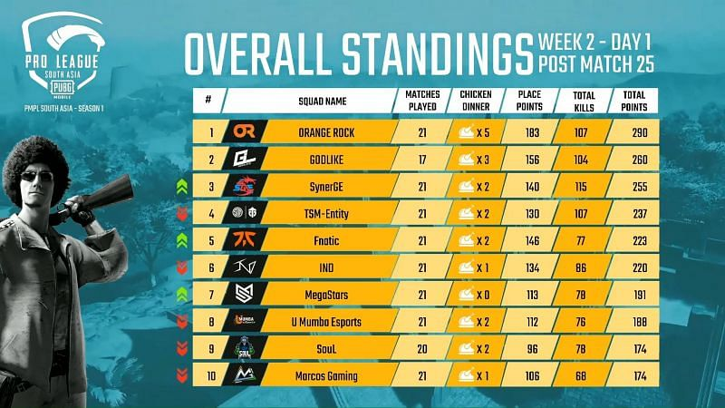 PMPL South Asia 2020 Overall Standings