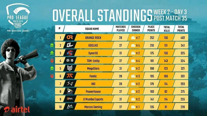 PMPL South Asia 2020 Week 2 Day 3 Overall Standings