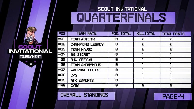 30-40 (Source: Scout