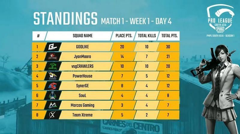 PMPL South Asia 2020 Day 4 Match 1 Standings