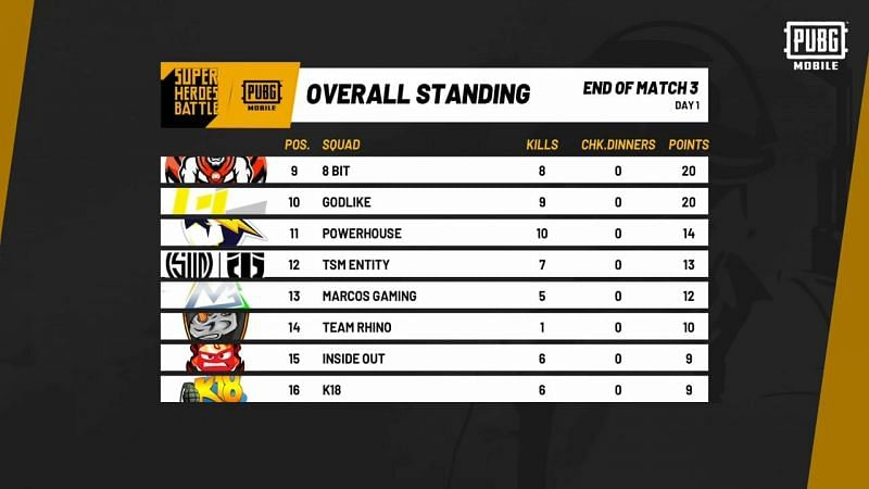 PUBG Mobile Super Heroes Battle Overall Standings