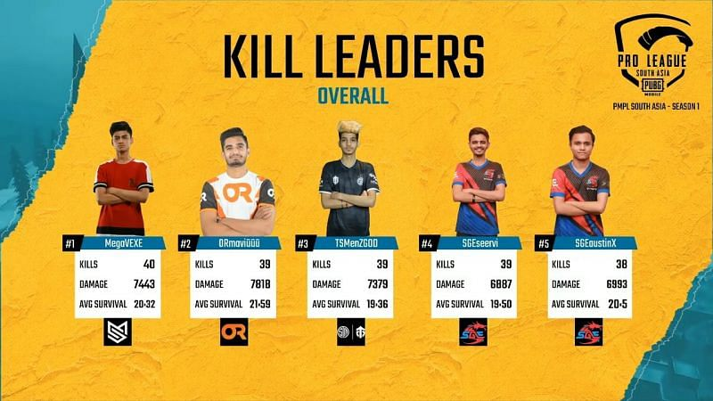 PMPL South Asia 2020 Week 2 Day 2 Overall Kill Leaders