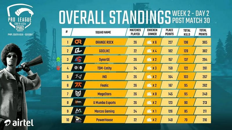 PMPL South Asia 2020 Week 2 Day 2 Overall Standings