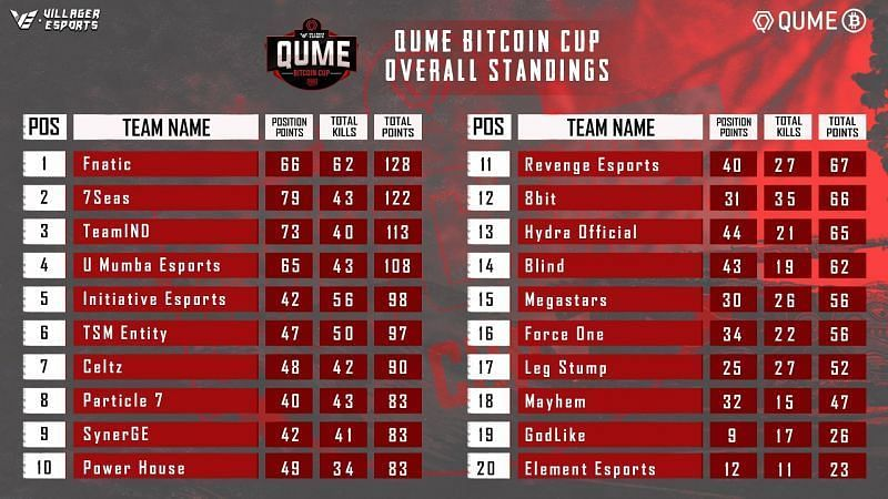 PUBG Mobile Qume Bitcoin Cup Standings