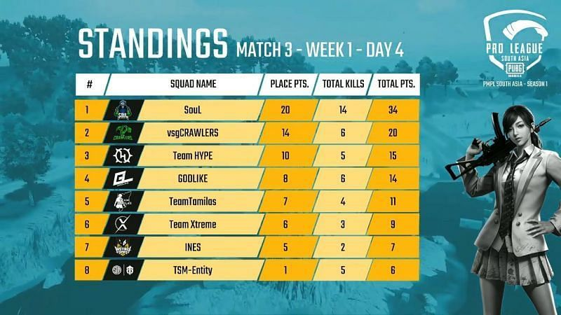PMPL South Asia 2020 Day 4 Match 3 Standings