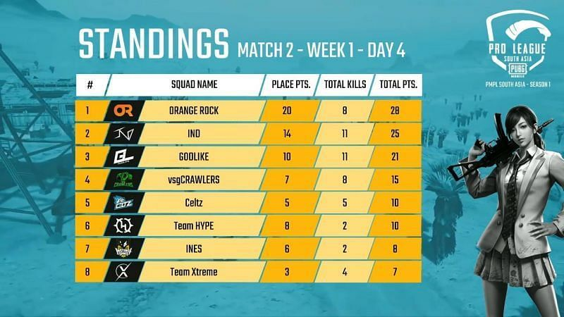 PMPL South Asia 2020 Day 4 Match 2 Standings