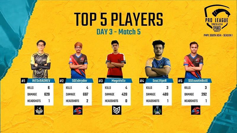 Top 5 players of PMPL 2020 Day 3 Match 5