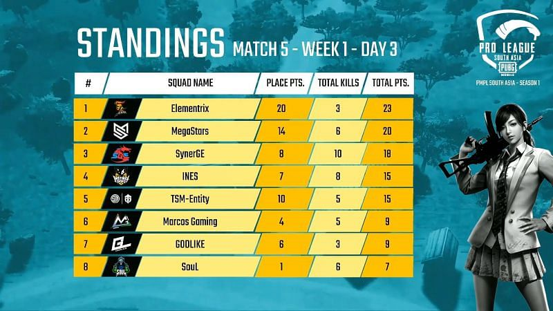 PMPL South Asia 2020 Day 3 Match 5 Standings