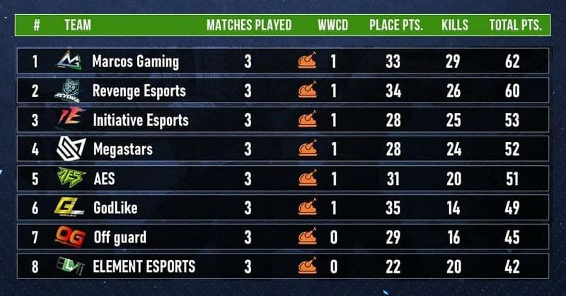 ESL India Premiership 2020 Overall standings post day 6