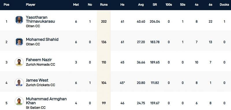 St Gallen T10 - Most Runs