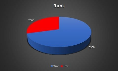Total runs in wins and losses