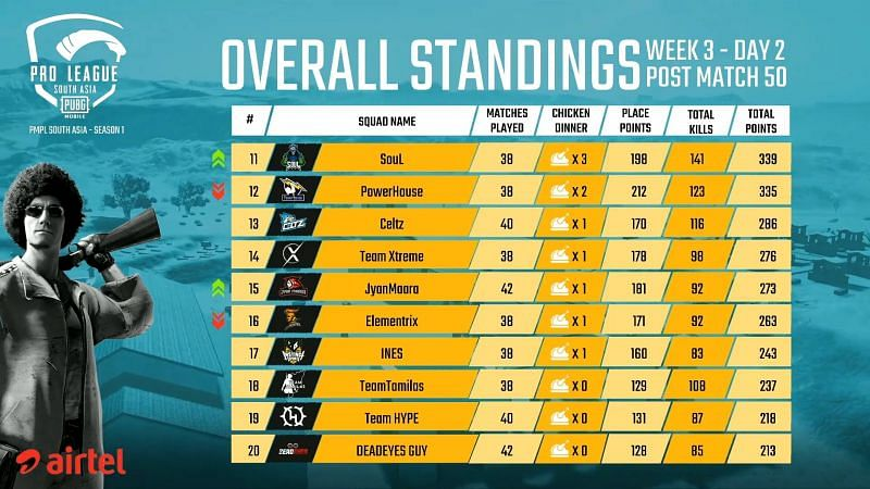 PMPL South Asia 2020 Post Day 3 Overall Standings