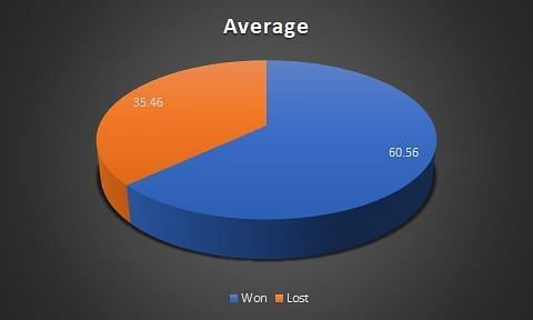 Average in wins and losses