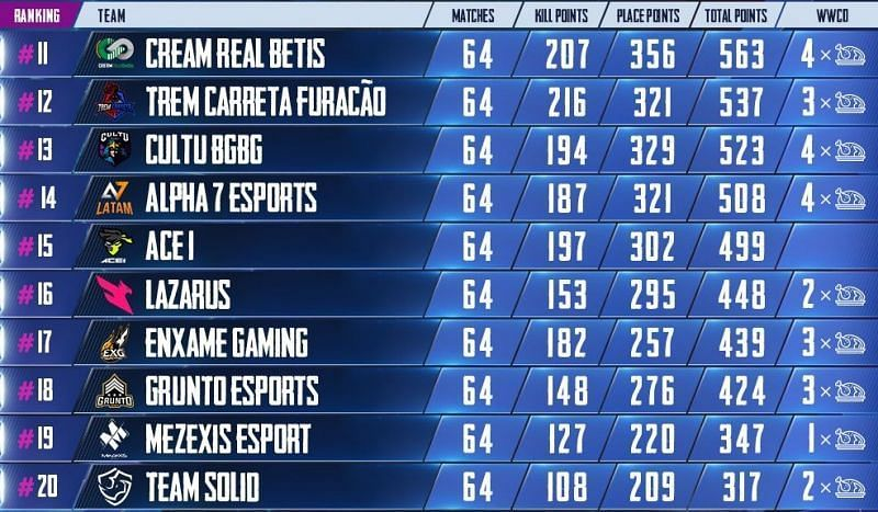 PMPL Season 1 Day 16 standings and results (Picture Courtesy: PUBG Mobile Esports/Twitter)