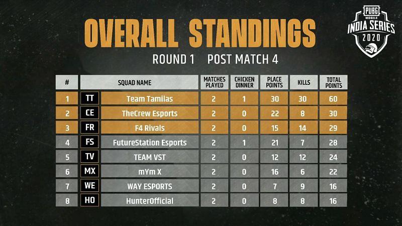 Match 4 Standings
