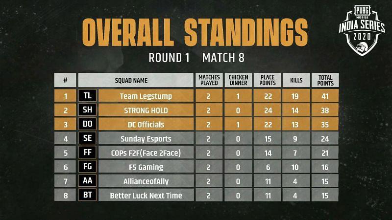 Match 8 Standings