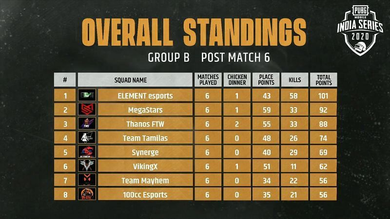 Group B Qualified Teams (Image Credits: PUBG Mobile India)