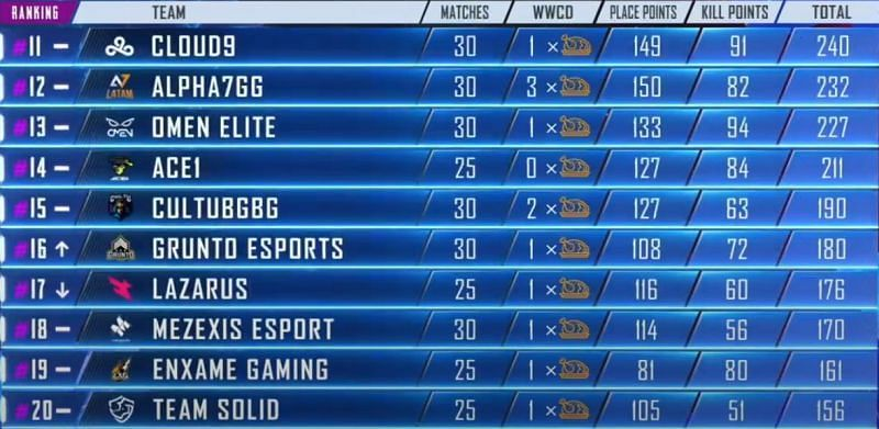 PMPL Americas Season 1 11-20 positions at the end Day 7 (Picture courtesy: PUBG Mobile eSports/YT)