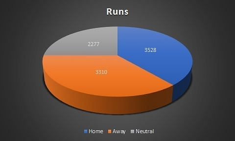 Total runs across venues