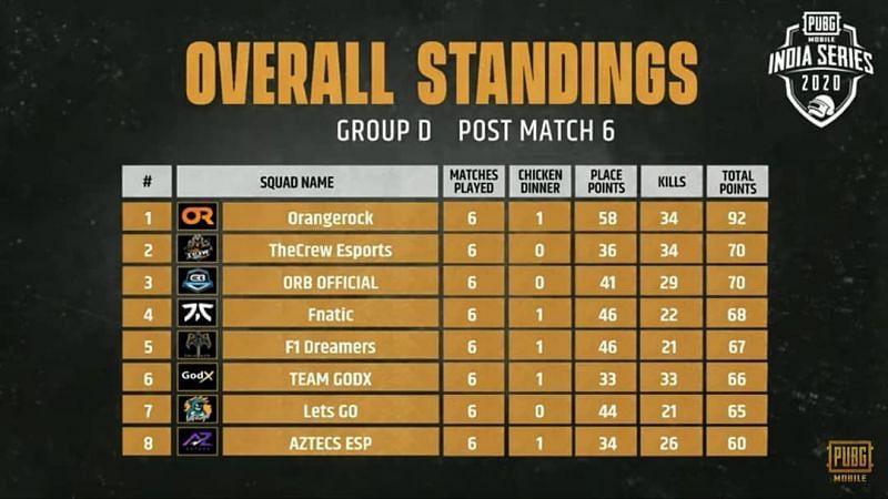 Group D Qualified Teams