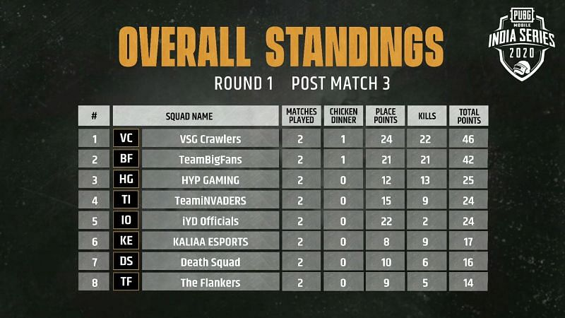 Match 3 Overall Standings