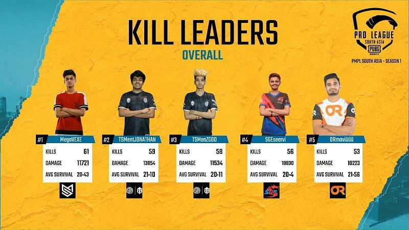 PMPL South Asia 2020 Week 3 Day 1 Overall Kill Leaders
