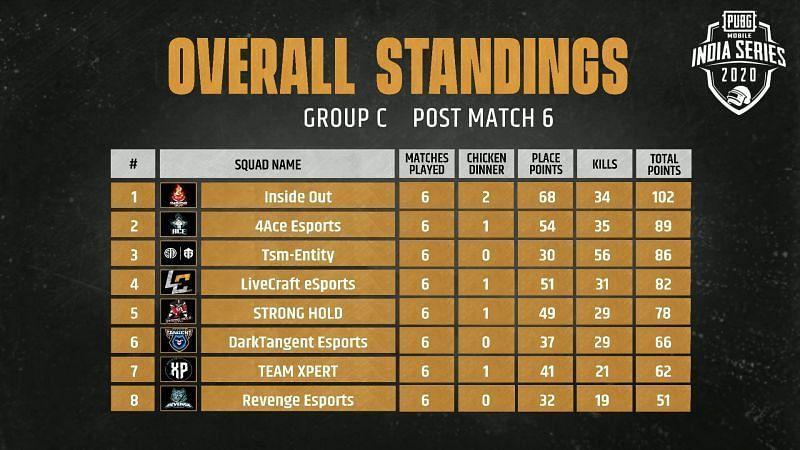 Group C Qualified Teams