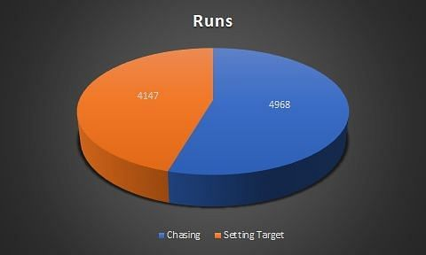 Total runs in each match innings