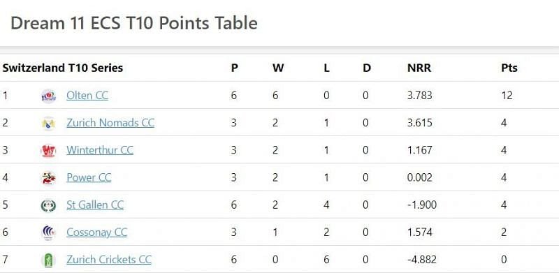 St Gallen T10 Points table