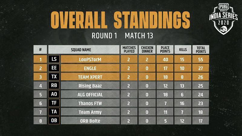 Match 13 standings