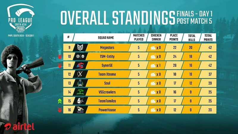 PMPL South Asia Finals 2020 Overall Standings (Bottom Half) after Day 1