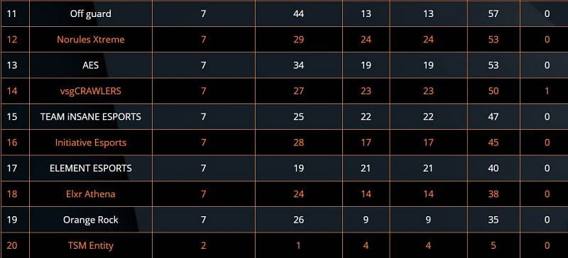ESL PUBG Mobile India Premiership 2020 11-20 positions
