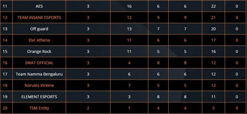 PUBG Mobile ESL Overall Standings Semifinals after Day 3