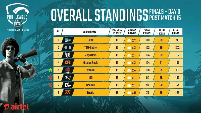 PMPL South Asia Finals 2020 Overall Standings (Top Half) after Day 3
