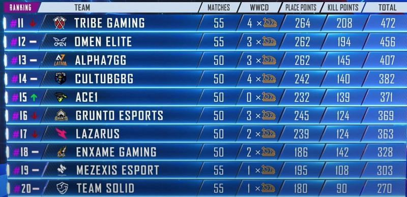 PMPL Americas Season 1 11-20 standings at the end Day 13 (Picture courtesy: PUBG Mobile eSports/YT)