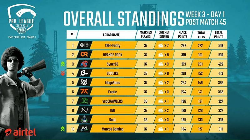 PMPL South Asia 2020 League Stage Week 3 Day 1 Overall Standings