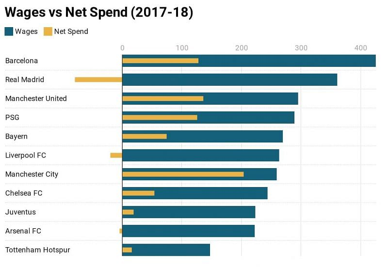 A comparison of wages and net spend for the 2017-18 football season