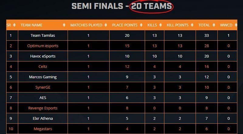 ESL PUBG Mobile India Premiership 2020 semifinals leaderboard