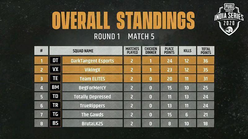 Match 5 Standings