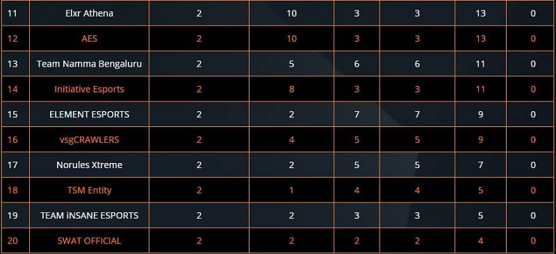 ESL PUBG Mobile India Premiership 2020 overall standings (11-20) after Day 2