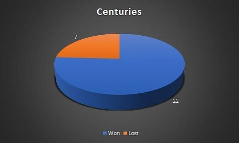 Centuries in wins and losses