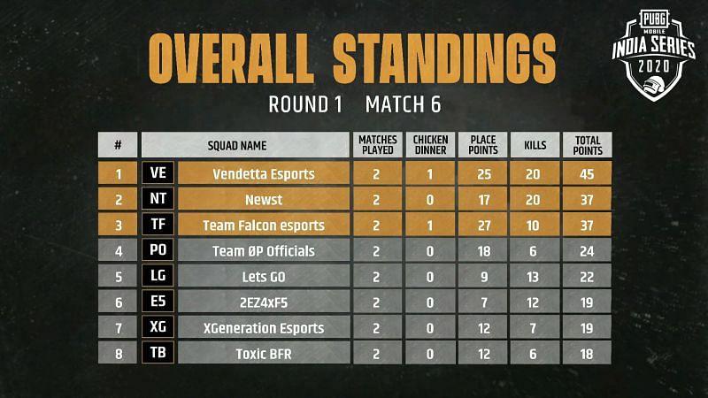 Match 6 standings