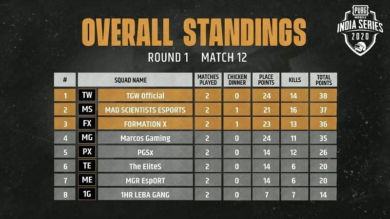 Match 12 standings