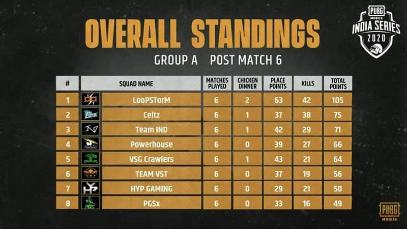 Group A Qualified Teams (Image Credits: PUBG Mobile India)
