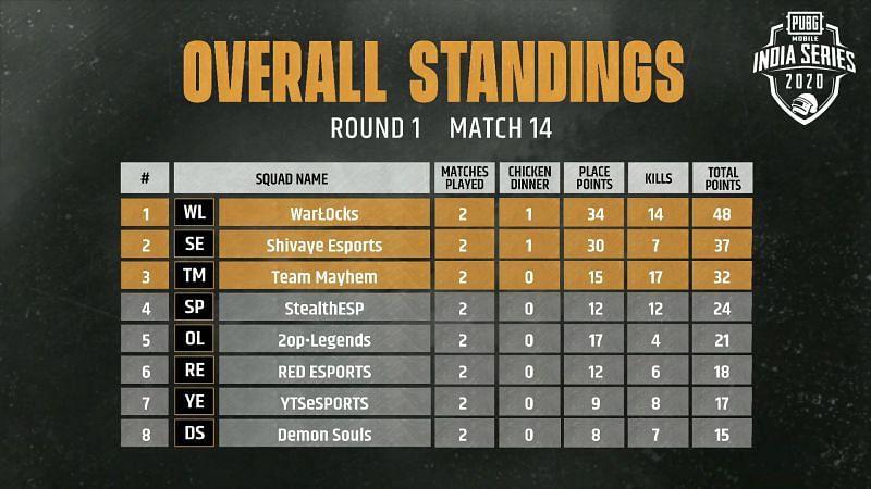 Match 14 standings