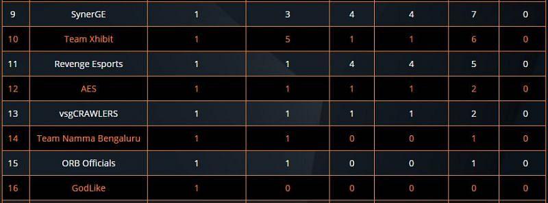 ESL India Premiership 2020 Overall Standings