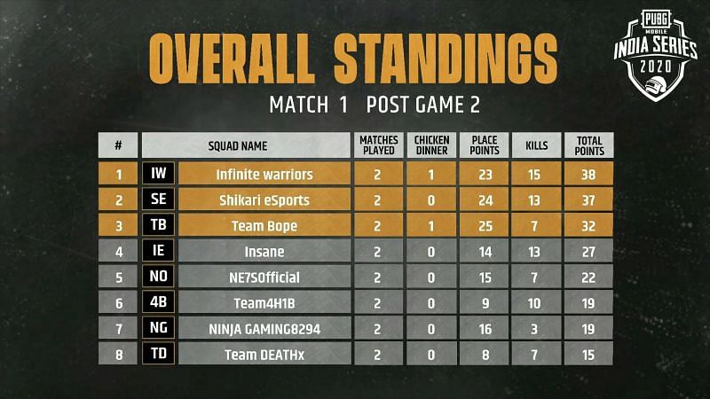 Match 1 overall standings