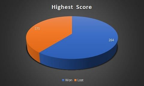 Highest score in wins and losses