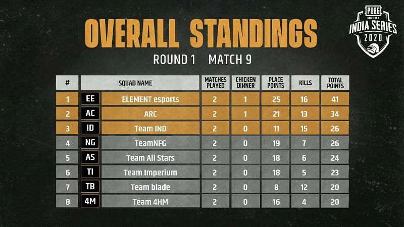 Match 9 standings